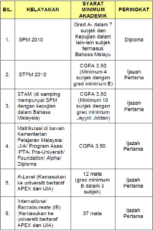 Tawaran Biasiswa Jpa Program Ijazah Dalam Negara Sesi 2011 2012 Msn Scholarship In Malaysia Biasiswa 2015 2016